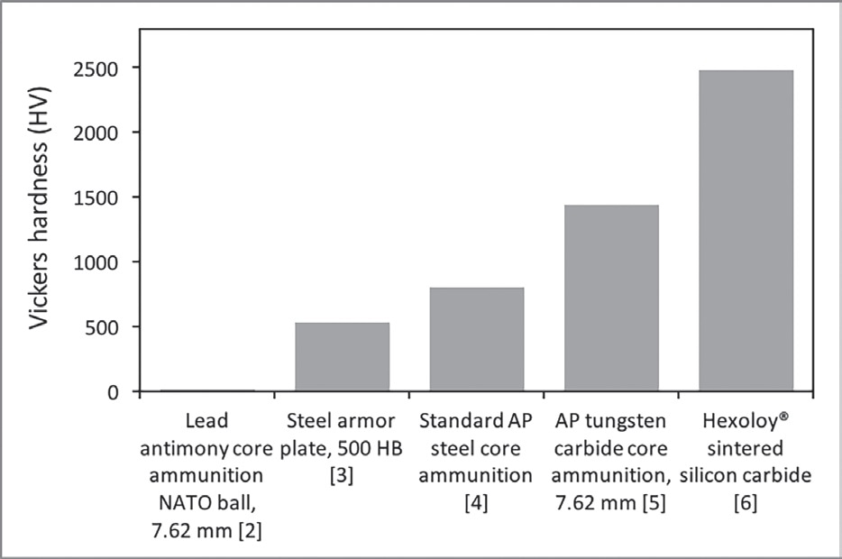 Hardness of various types of ammunition and armor materials.2–6 Note that Vickers hardness of the lead antimony core 7.62 mm NATO ball is only 10 HV. (Credit: Saint-Gobain)