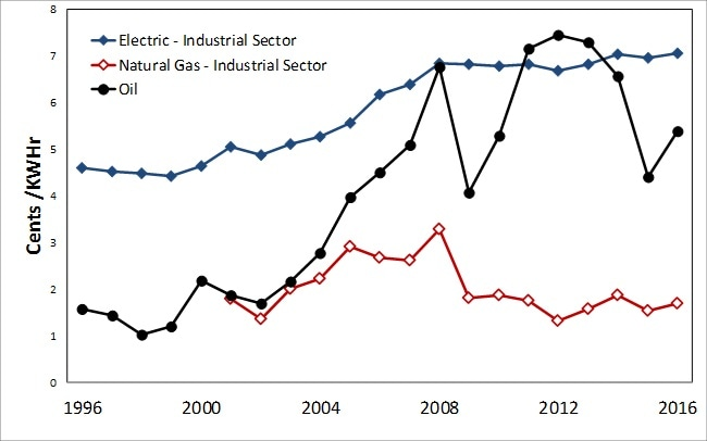 Energy Pricing in North America by Industrial Sector Pricing