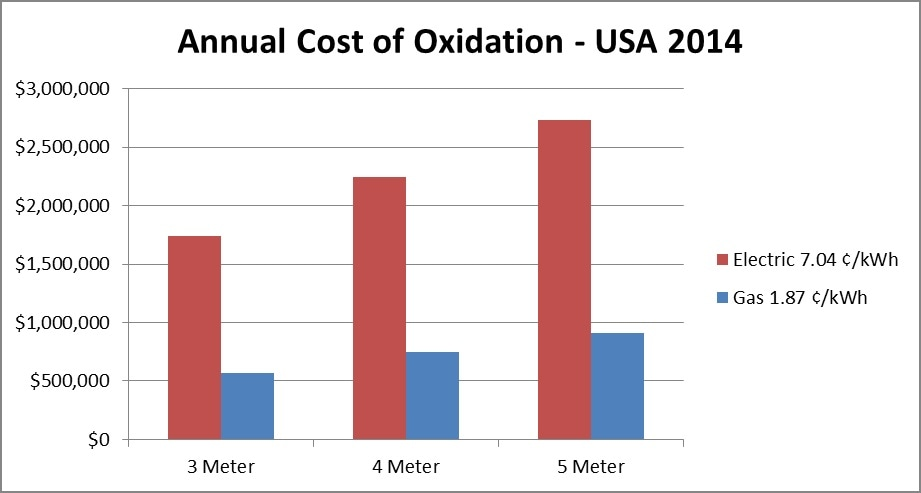 Calculated Annual Cost of Oxidation, 2014.