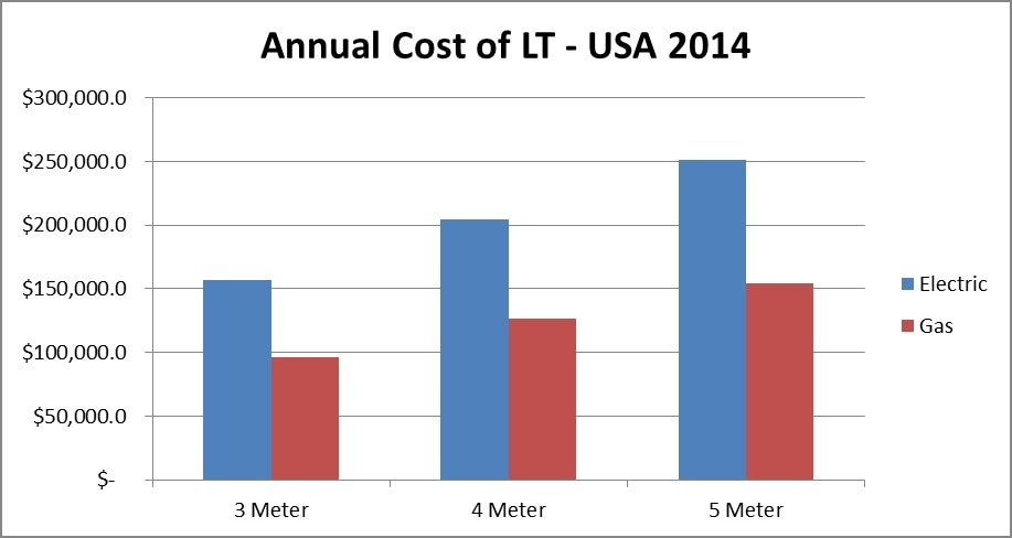 Calculated Annual Cost of Low Temperature Carbonization, 2014.
