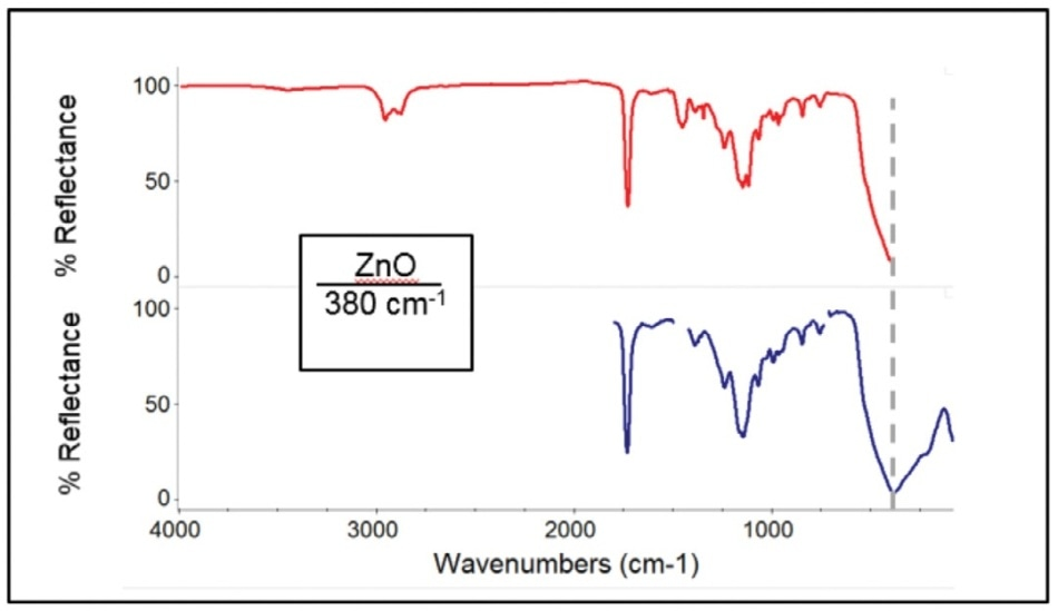 White paint containing zinc oxide. Top: Mid-IR spectrum showing only shoulder of zinc oxide absorption at 380 cm-1 (dashed line). Bottom: Far-IR spectrum clearly showing zinc oxide's absorption peak at 380 cm-1.