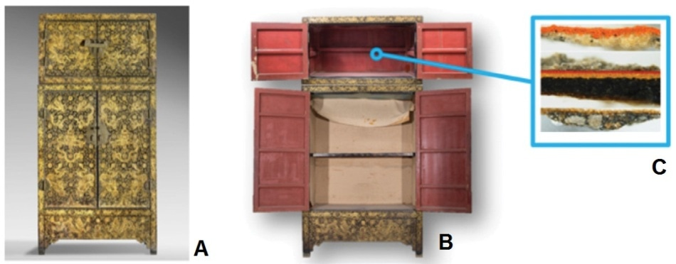 Qing dynasty lacquer clothes wardrobe and inset shows a cross-section from the interior used for analysis. (A) Exterior, (B) interior, and (C) cross-section analyzed from the compound wardrobe. The asterisk represents the original decorative surface. The layers above this point are later additions. Accession number: 1940-7-2, Philadelphia