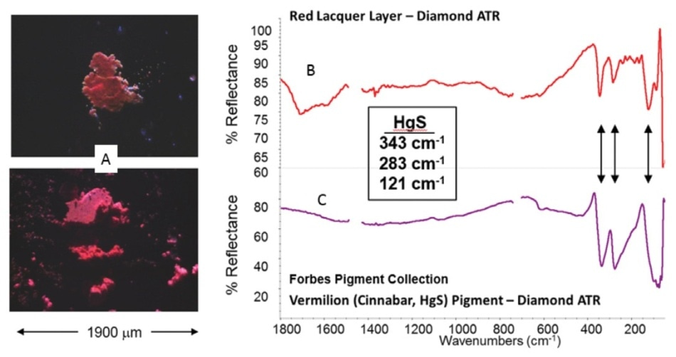 Analyzing Artists' Pigments by Far-Infrared Microspectroscopy