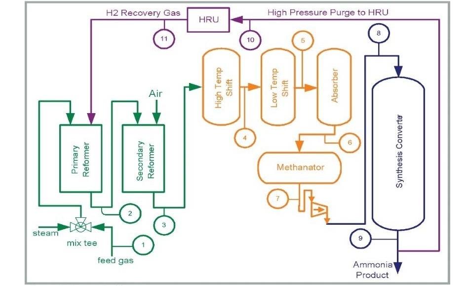Ammonia Production Control
