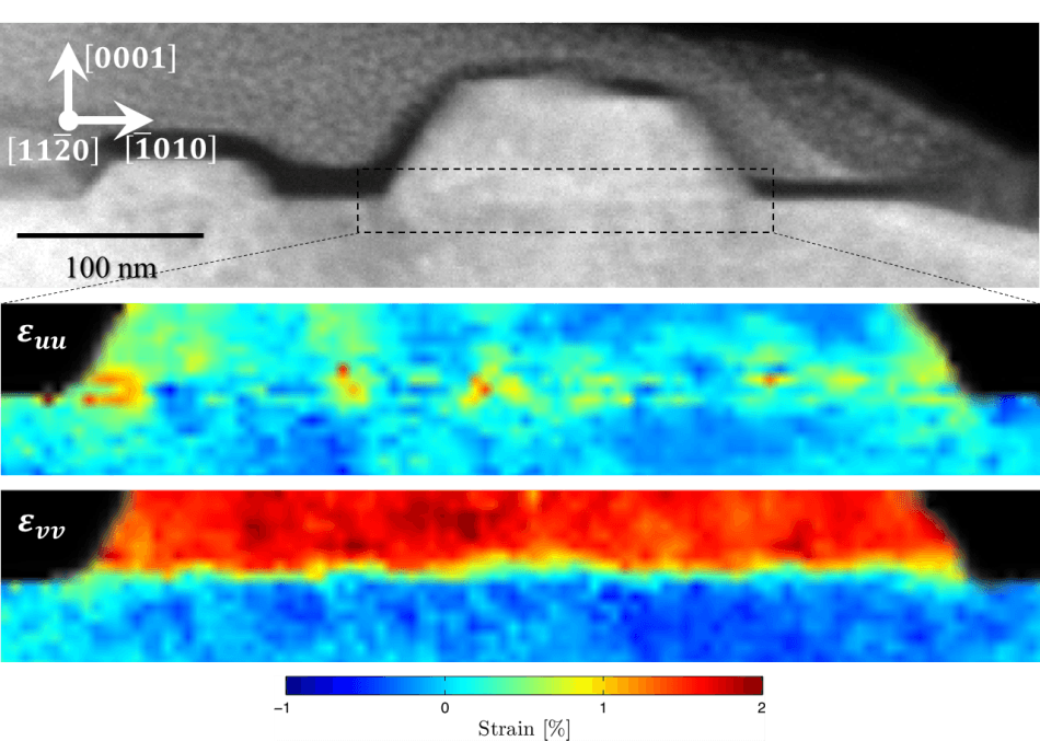HAADF (top) of nanowire cross-section. Expanded view of CBED diffraction map taken over 256 x 85 pixel area corresponding to dotted outline and extracted using STEMx software shown below. Localized points of strain in the lateral (ε_uu) crystalline dimension and compressive strain (ε_vv) are shown below.
