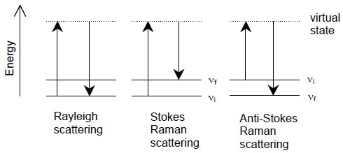Energy-level diagrams of Rayleigh scattering, Stokes Raman scattering, and anti-Stokes Raman scattering.