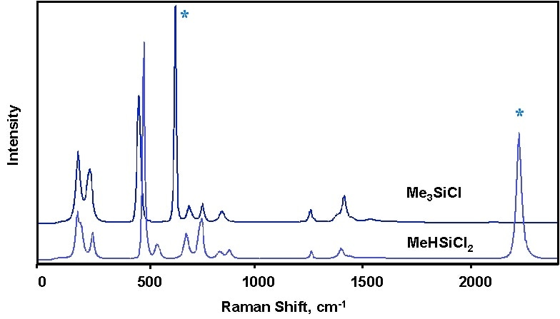 Raman spectra of two methyl chlorosilanes illustrating how the two species can be distinguished by Raman spectroscopy.