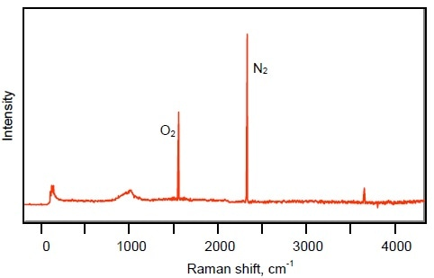 Raman spectrum of air, with the O2 and N2 bands marked.