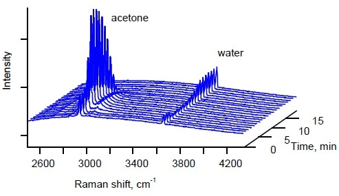 Raman spectra of the column headspace as acetone is distilled from water.