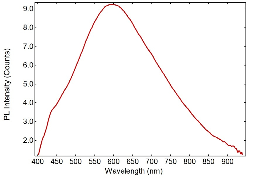 Photoluminescence emission spectrum of α-(DMEN)PbBr4 excited at 280 nm.
