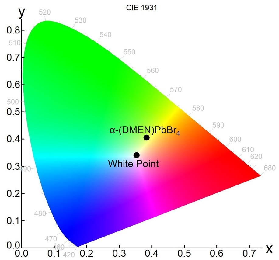 Chromacity plot of α-(DMEN)PbBr4 emission in CIE 1931 color space