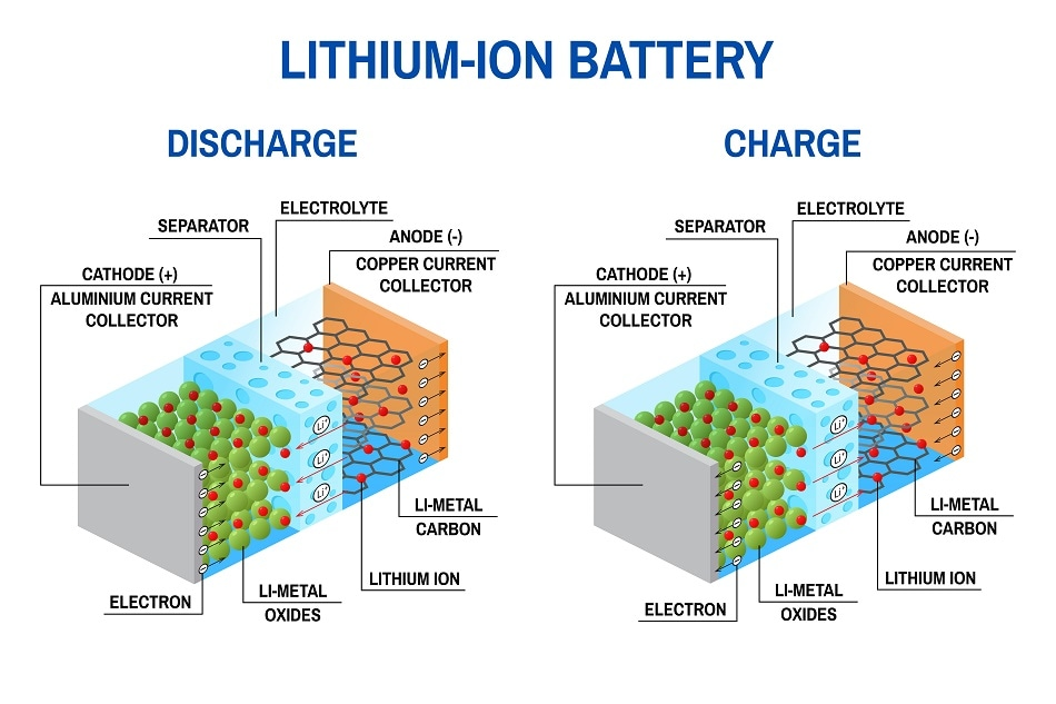 Worldwide Lithium-Ion Battery Market financial measurements $ 67.70 Bn by 2022