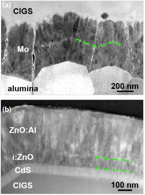 (a) Detail of Mo back contact. The dashed line shows the internal interface. (b) Detail of ZnO layer. ZnO:Al and i:ZnO show a different grain structure. The dashed lines denote the limits of the i:ZnO layer.