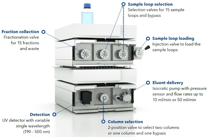 The AZURA GPC Cleanup system has 15 sample loops regulated by two 16-port multiposition valves.