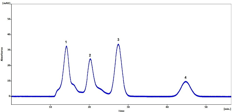 Chromatogram of olive oil sample, spiked with pesticides: (1) olive oil matrix, (2) bis-(2-ethylhexyl)phthalate, (3) methoxychlor, and (4) perylene.
