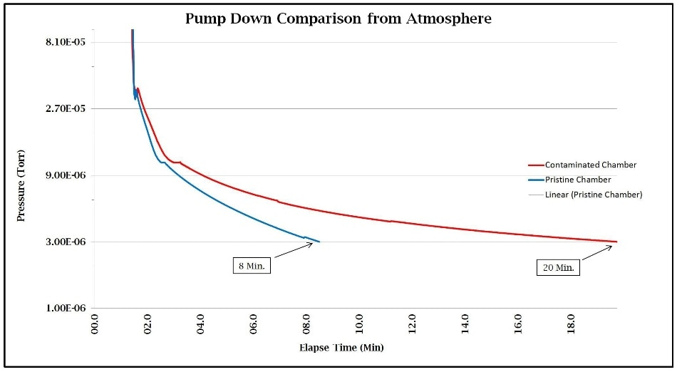 Pump down comparison from atmosphere
