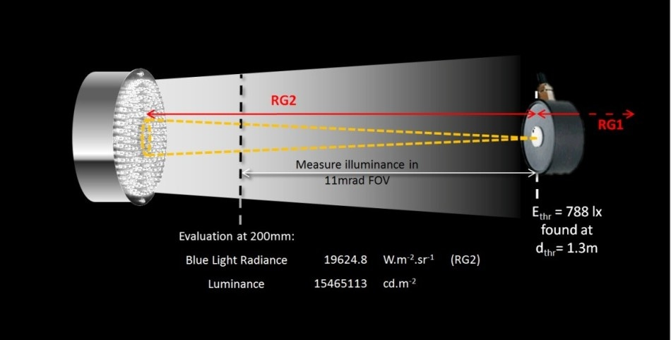 From a measurement at 200 mm, Ethr was determined from the ratio of luminance to blue light radiance and dthr determined using a luxmeter. Evaluation of the 11 mrad FOV at dthr (depicted in yellow) shows that the source extends beyond the FOV. The assessment is overly conservative.