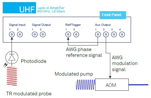 Electrical setup used to generate the pump beam modulation and to measure the photodiode signal. The AWG output on Auxiliary Output 1 is connected to the AOM driver. The photodiode signal is measured with the UHFLI. The Ref/Trigger connectors are used to phase-lock the UHF-AWG with the lock-in amplifier.