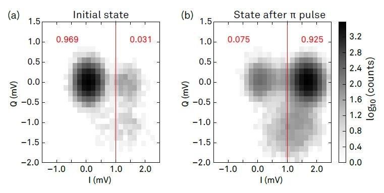 Superconducting Qubits for Quantum Computing