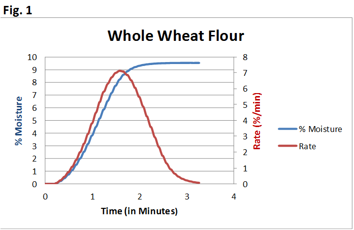 Run of whole wheat flour from the described tests