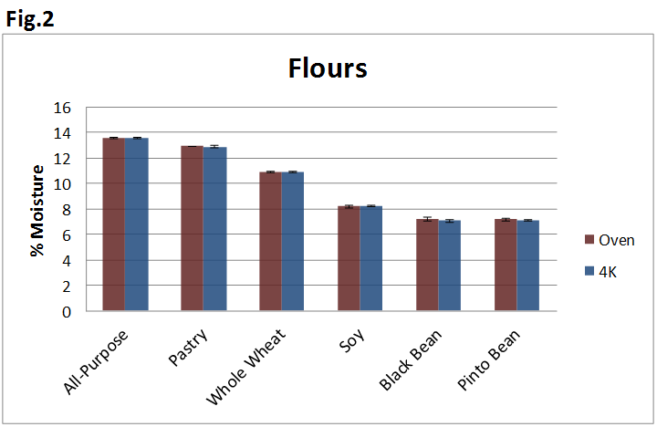 How the flour set were analyzed in both the 4000XL and the standard oven method