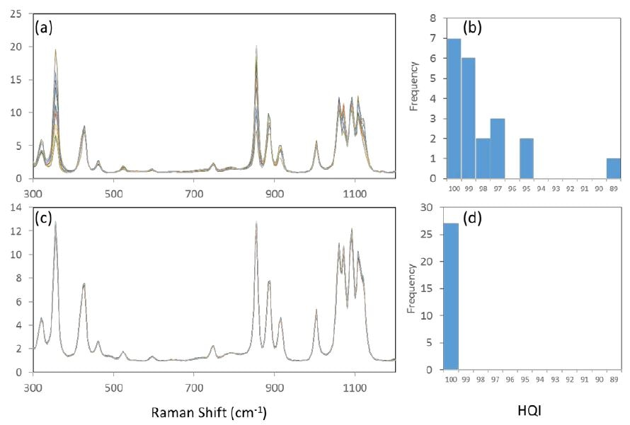 Comparative spectra of crystalline xylitol as measured at various sample positions. (a) overlay of 15 spectra acquired with conventional Raman configuration; (b) histogram of 21 HQI values with conventional Raman configuration. (c) overlay of 15 spectra acquired with STRam configuration; (d) histogram of 27 HQI values with STRam configuration.