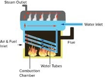 Typical boilers follow this process to generate electricity: Air and fuel are combined, combust and create heat, which then boils the water, creating steam. The steam causes a turbine to spin, generating electricity.