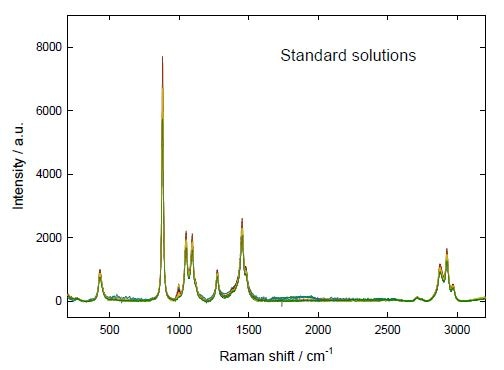 Dark-subtracted baseline-corrected Raman spectra of the standard solutions of urea and SA in ethanol.