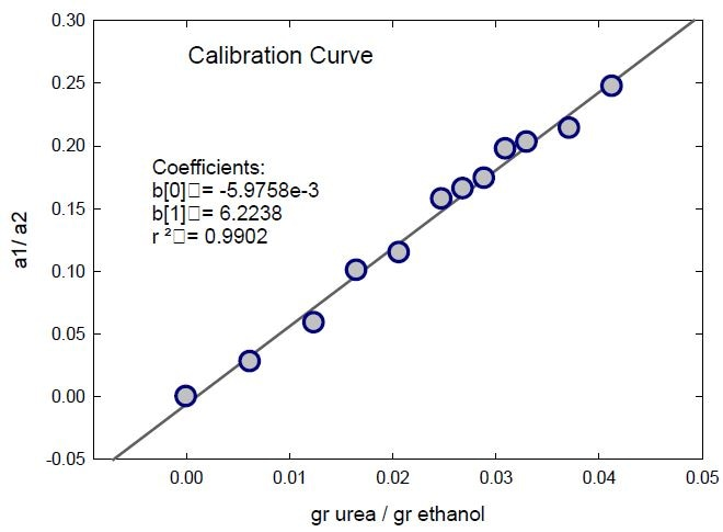 Calibration curve for the urea quantification in ethanol. Ratio of the intensities of the fitted bands of urea (a1) and ethanol (a2) as a function of the urea content of the standard solutions.