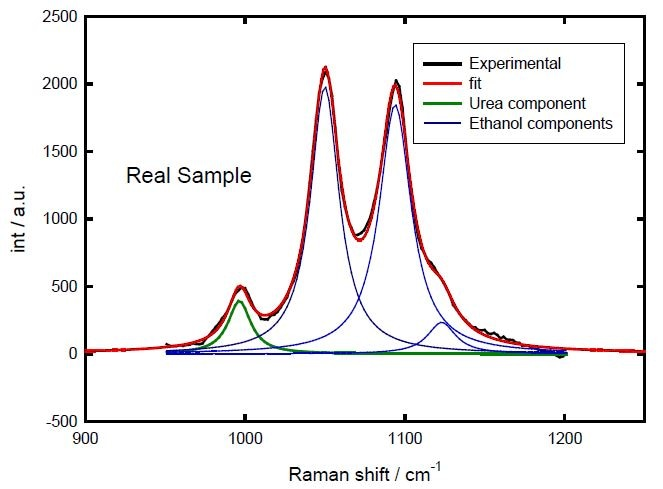 Fitting of the sample spectrum.