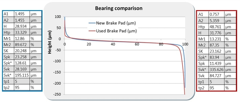 Comparison of Abbott curves from pad topography before (blue) and after (red) the tribology brake test