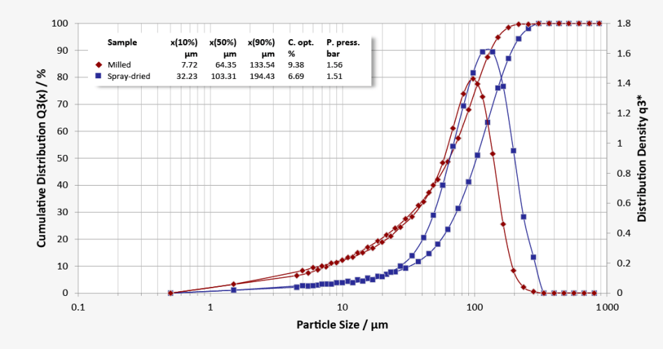 Particle size distributions of milled lactose (red curve: evident fine fraction) and spray-dried lactose (blue curve: narrow distribution)