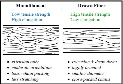 extrusion-only monofilament and drawn fiber monofilament