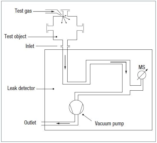 Leak Detectors and How They Work