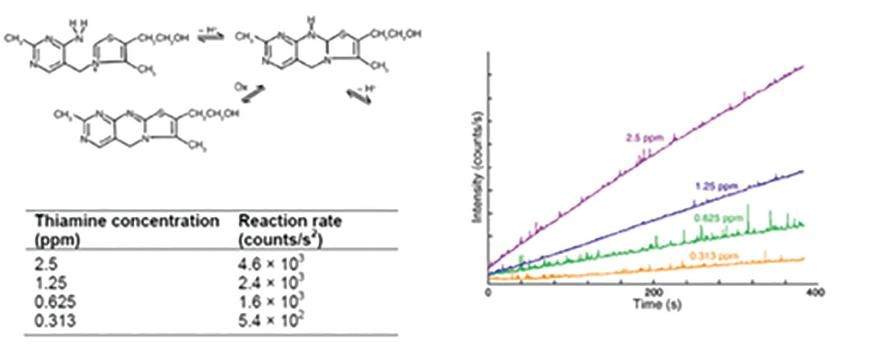 Top left: Reaction of thiamine and Hg2+ to form thiachrome. Bottom left: Reaction rates for thiamine standards. Right: Plots of fluorescence intensity versus time for conversion of thiamine to thiachrome for four thiamine standards. Linearity indicates a constant reaction rate for each standard.