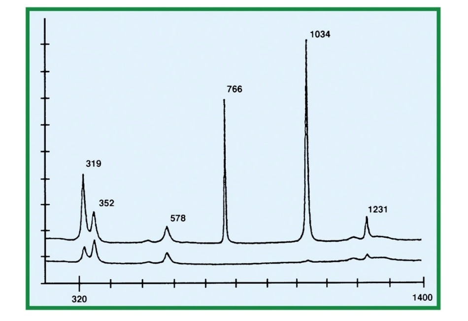 Spectrum of Triflate in Water