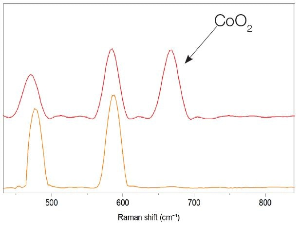 Spectral difference between LiCoO2, and LiCoO2 with a presence of cobal oxide CoO2.