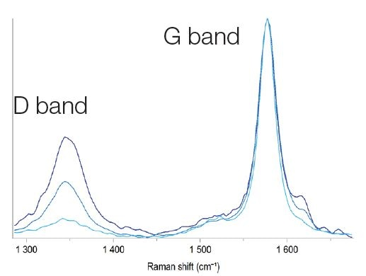 Raman spectra of graphite with different ID/IG ratio.