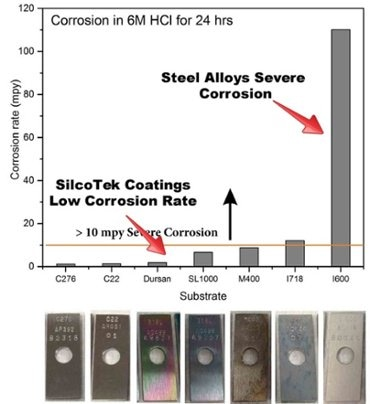 Super alloys HCl corrosion