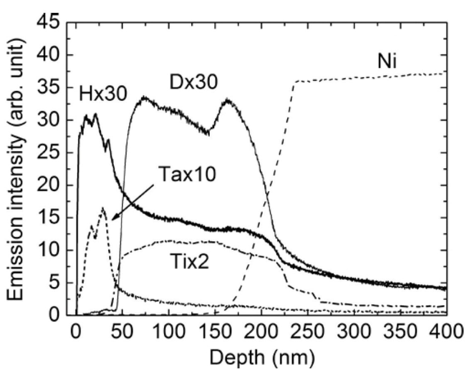 Depth profiles of H, D, Ta, Ti and Ni in the Ta(H)Ti(D)/Ni layered structure (from ref 6)
