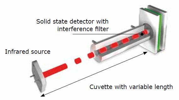 Infrared cells with flexible measuring range