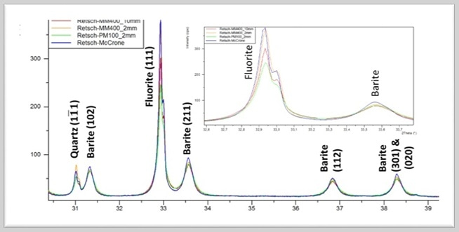 Partial result of the diffraction analysis of the test mixture. The height and the width of the peaks differ clearly, depending on the previous sample preparation. Also, the integral intensities, which are used for quantification, vary.