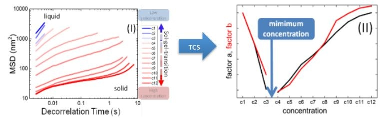 (I) MSD curves of different gelling agent concentrations. (II) TCS results giving concentration to create a gel.