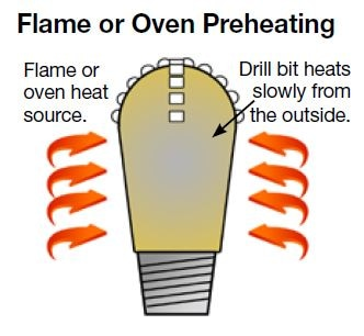 Preheating with torches or ovens expose operators to hot inefficient heat sources.