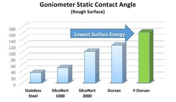 goniometer static contact angle