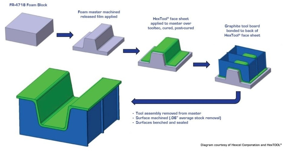 How Polyurethane Foam Can Produce More Accurate Tooling at a