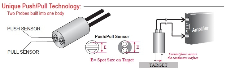 The Push-Pull probe is a unique version of MTI's Accumeasure™ amplifier series. This special design provides accurate surface information for wafer bow and thickness.