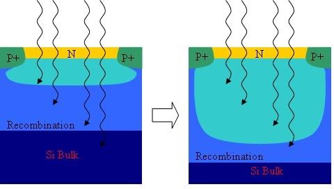 The Development of CMOS Image Sensors