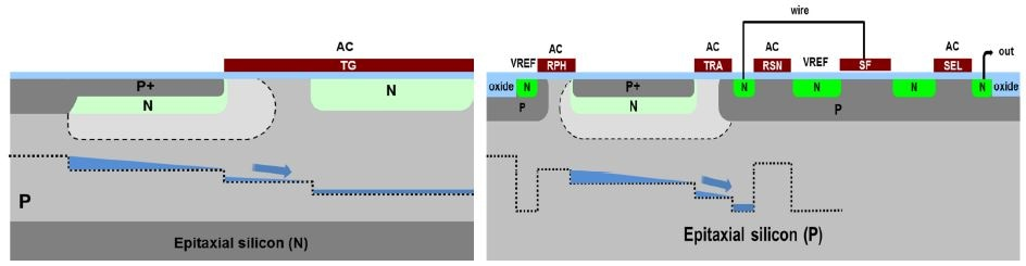 The Development of CMOS Image Sensors