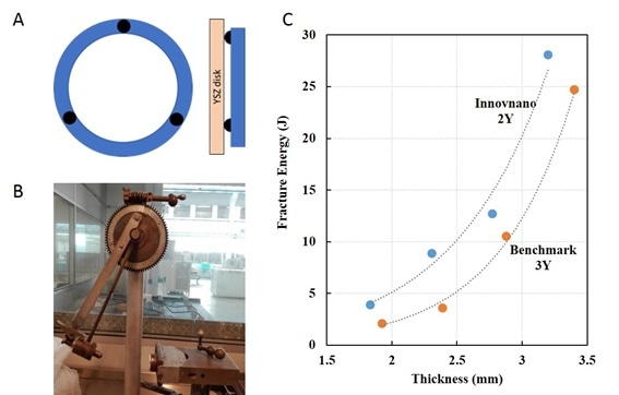 Shock absorption testing of Innovnano 2YSZ and benchmark 3YSZ. A 3-point support system (A) was used and a pendulum dropped (B) to obtain fracture energy values at different thicknesses for Innovnano 2YSZ and benchmark 3YSZ (C).